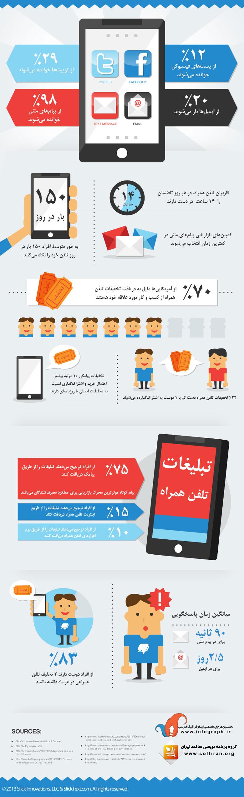 قدرت بازاریابی پیامکی در چیست ؟